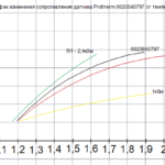 График температурного режима датчика 0020040797