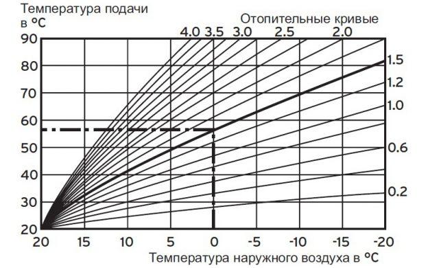 Датчик наружной температуры котла Protherm Klom 17