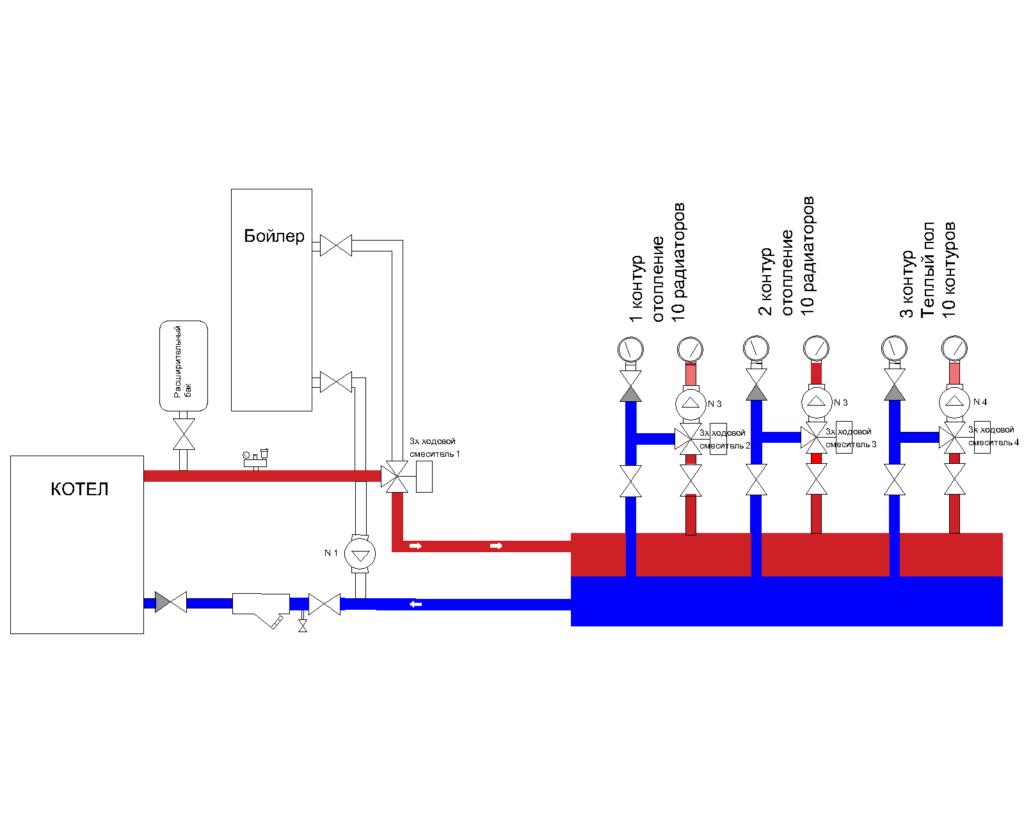 Схема распределения контуров отопленияl