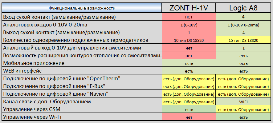Сравнение ZONT H-1V и Logic A8