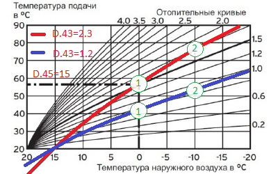 Кривая эквитермического режима Protherm изменяем D.45 значение 15. Значение D.43 1.2 и 2,3