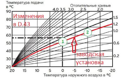 Кривая эквитермического режима Protherm
