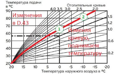 Кривая эквитермического режима Protherm изменяем D.43 значение 2.0