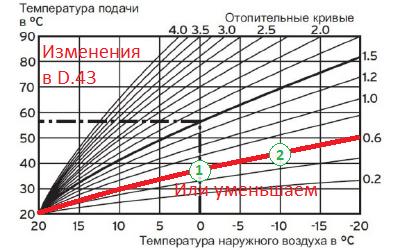 Кривая эквитермического режима Protherm изменяем D.43 значение 0.6