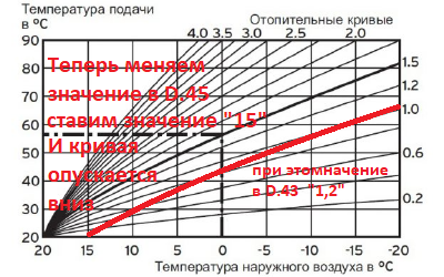 Кривая эквитермического режима Protherm изменяем D.45 значение 15