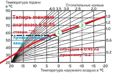Кривая эквитермического режима Protherm изменяем D.45 значение 25