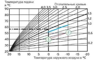 Кривая эквитермического режима Protherm настраиваем под себя